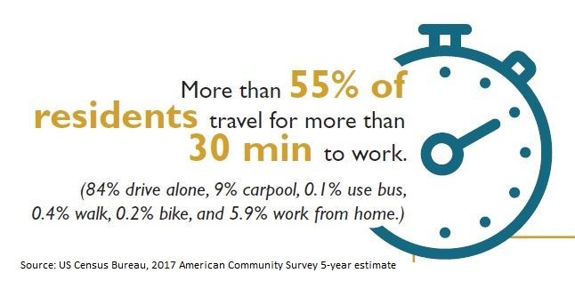 Commute time graphic